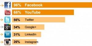 Las 10 redes sociales más populares del mundo en 2016