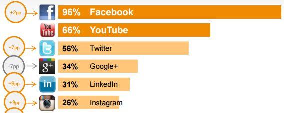 redes populares mas populares 2016